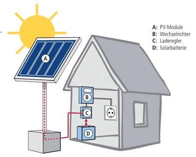 Photovoltaik inselanlage